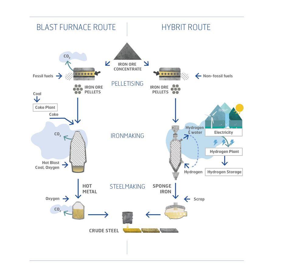 /></noscript></figure>    <p>DRI, une innovation de rupture… incrémentale</p>    <p>Aussi paradoxal que cela puisse paraître, cette nouvelle manière de produire de l'acier se décarbonera progressivement. D'abord par manque de disponibilité d'un hydrogène vert dans des volumes et à un prix satisfaisant. ArcelorMittal a fait le choix de démarrer en réinjectant ses gaz sidérurgiques pour remplacer une partie du coke dans les hauts-fourneaux. Un premier pas vers la réduction directe, puisque ces gaz contiennent, entre autres, de l'hydrogène (gris). Hybrit testera d'abord la réduction directe au gaz naturel, entre 2020 et 2024, avant de passer à l'hydrogène afin de comparer le fer produit par ces deux méthodes. Une unité de production d'hydrogène doit être installée sur le site LKAB de Svartöberget (Luleå), près de l'usine Hybrit. LKAB testera également l'utilisation d'agrocarburants au lieu de pétrole fossile.</p>    <p><strong>Le procédé Hybrit permet de passer de 1,6 tonne de CO2 par tonne d'acier…</strong></p>    <figure class=